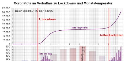 Auswirkung der Lockdowns auf die Corona-Todesrate