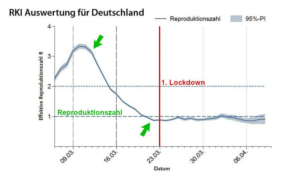 Auswirkung des Lockdowns auf die Reproduktionsrate