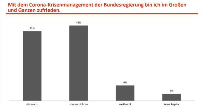 Insa-Umfrage zum Corona-Krisenmanagement der Regierung