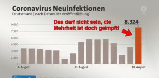 Trotz Impfungen Anstieg der Inzidenz